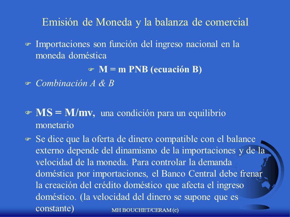 MH BOUCHET/CERAM (c) Emisión de Moneda y la balanza de comercial F Importaciones son función del ingreso nacional en la moneda doméstica F M = m PNB (ecuación B) F Combinación A & B F MS = M/mv, una condición para un equilibrio monetario F Se dice que la oferta de dinero compatible con el balance externo depende del dinamismo de la importaciones y de la velocidad de la moneda.