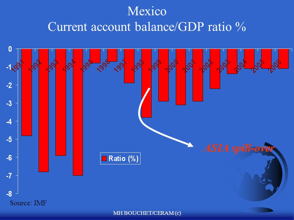 MH BOUCHET/CERAM (c) CHILE Current account balance/GDP ratio % Source: IMF/CDD