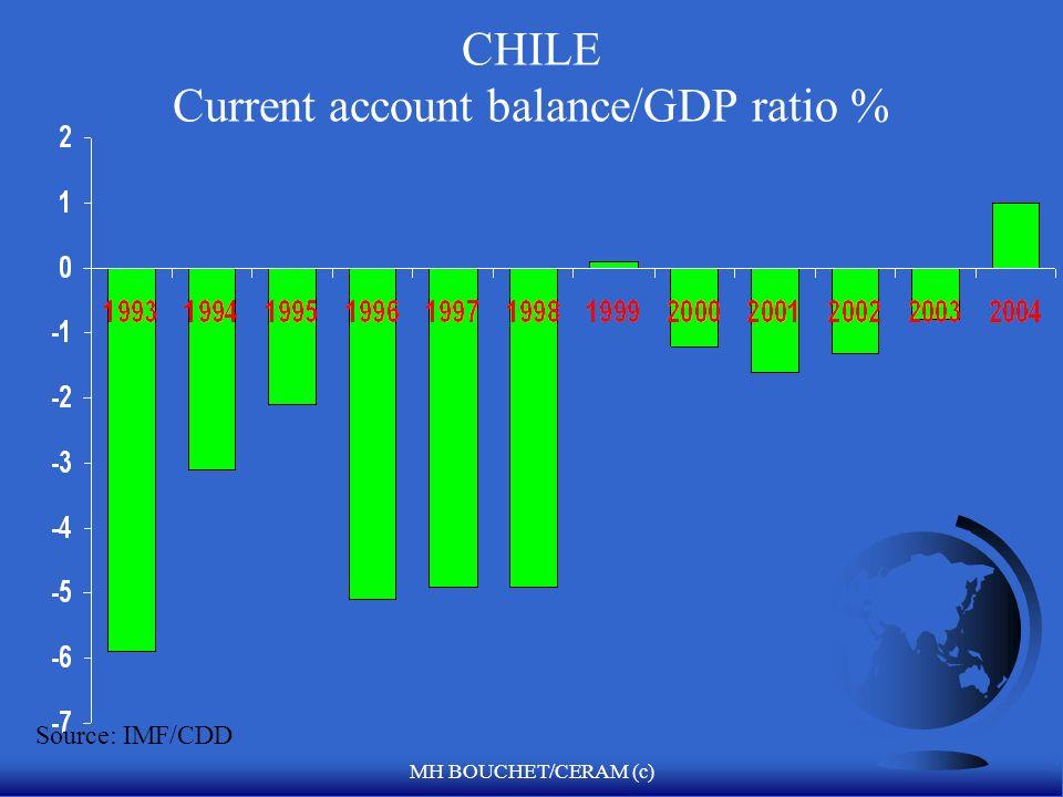 MH BOUCHET/CERAM (c) Ratio de la Apertura Financiera Externa F Ratios: F X + M/PIB= apertura de la economía nacional F Senegal X = FCFA 596 billones M = FCFA 746 billones F PIB = FCFA 2650 billones Ratio = 50% F Brasil X = R 65 billones M = R 88 billones F PIB = R 850 billones Ratio = 18% F EU= 25% F México= 60% F Chile= 56%