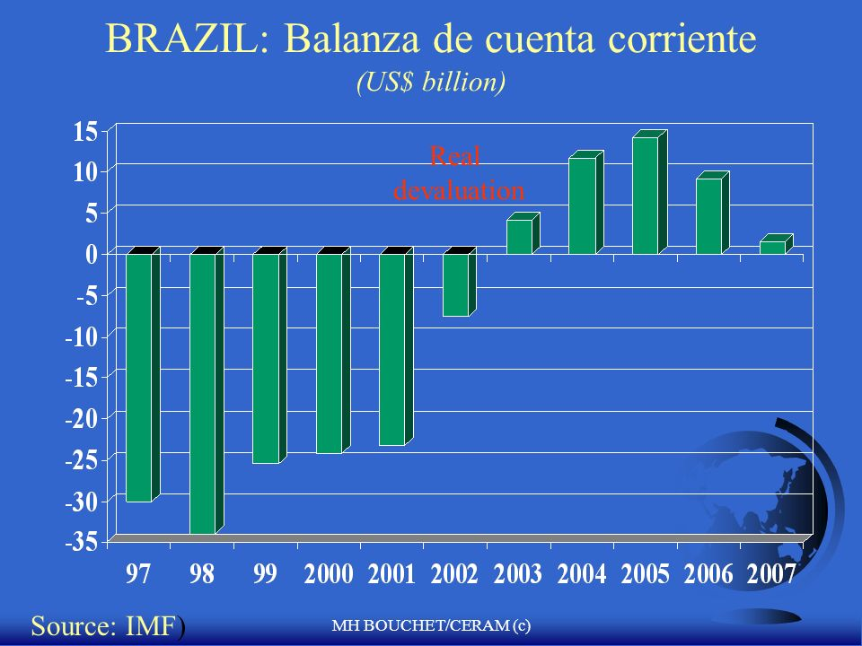 MH BOUCHET/CERAM (c) BRAZIL: Balanza de cuenta corriente (US$ billion) Source: IMF) Real devaluation