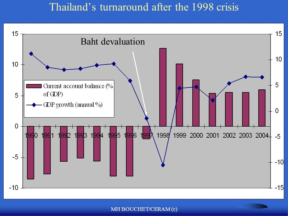 MH BOUCHET/CERAM (c) Thailands turnaround after the 1998 crisis Baht devaluation