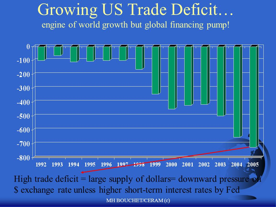 MH BOUCHET/CERAM (c) Booming US Current Account Deficit… -6,4% of GDP = K inflows of US$2,2 billion/day