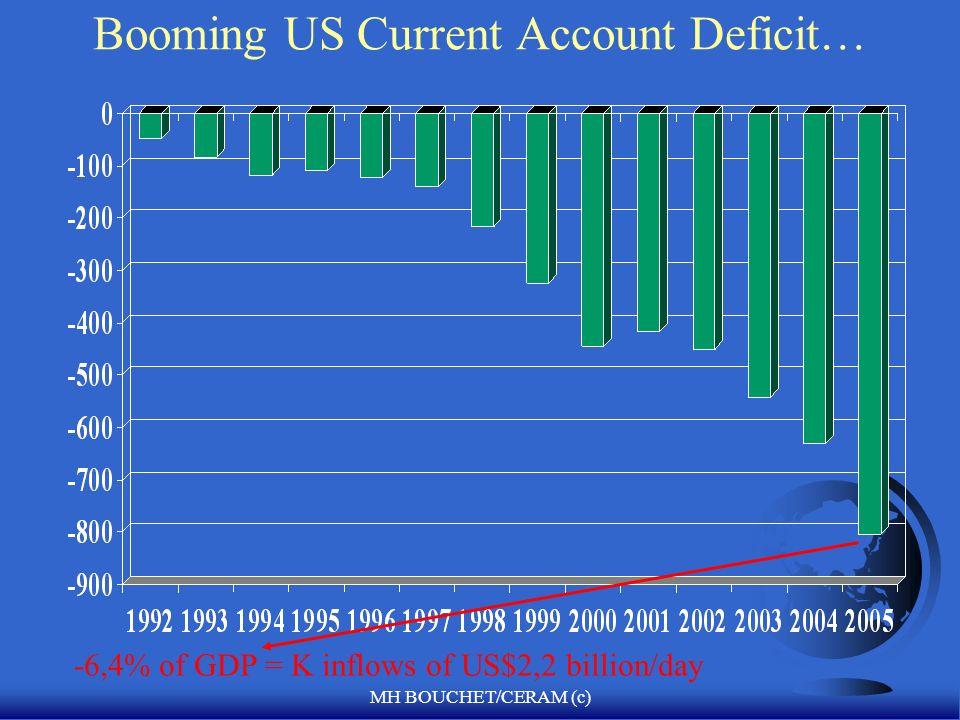 MH BOUCHET/CERAM (c) Absorción y Balance Financiero Externo F Y = C + G + I + Cambio en las acciones + X - M +FP F Dado que los ahorros igualan el ingreso menos el consumo: F S = Y - C = X- M + FP + I + G+ Change in Stocks F S - I = Balance de cuenta corriente F En la balanza, los recursos del ingreso igualan a la demanda total F Y + M = C + G + I + cambia en las acciones+ X +FP F Oferta doméstica + Oferta externa = demanda doméstica + demanda externa F Dado que C + G + I + Cambios en acciones igualan absorción A F Y = A + X - M F Y - A = X - M F if Y > A, entonces X > M con un superávit comercial