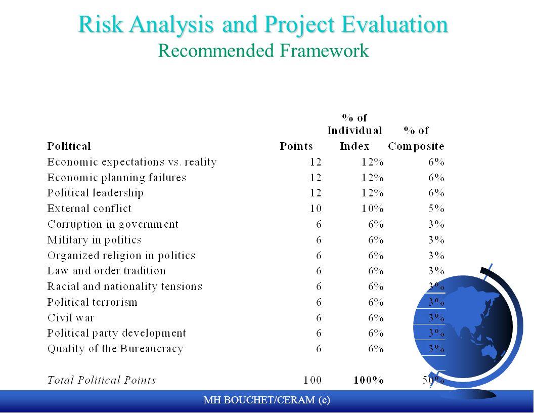 MH BOUCHET/CERAM (c) Técnicas para evaluar Riesgos Políticos F Ratings F Método de Lista –examinar todos los factores políticos que afectan el riesgo