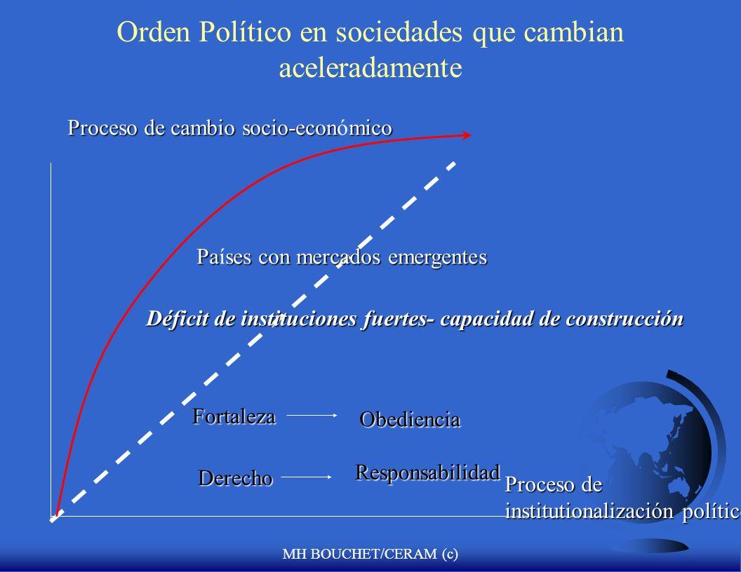 MH BOUCHET/CERAM (c) Orígenes del disturbio político F Orden político en sociedades cambiantes (Samuel Huntington) F Probadas las condiciones bajo las