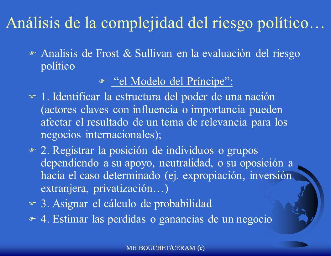 MH BOUCHET/CERAM (c) Orden Político en sociedades que cambian aceleradamente Proceso de institutionalización político Proceso de cambio socio-econmico