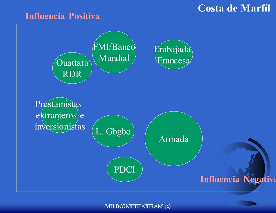 MH BOUCHET/CERAM (c) Influencia Positiva Influencia Negativa FIS Bouteflika Tecnócratas Armada FMI/Banco Mundial Prestamistas extranjeros e inversioni