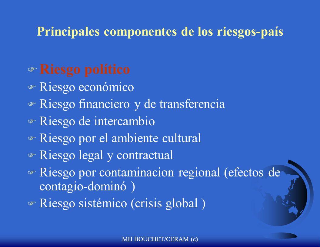 MH BOUCHET/CERAM (c) Evaluación del riesgo político y estrategia internacional en la economía global F Un recordatorio: ¿qué significa riesgo-país? in