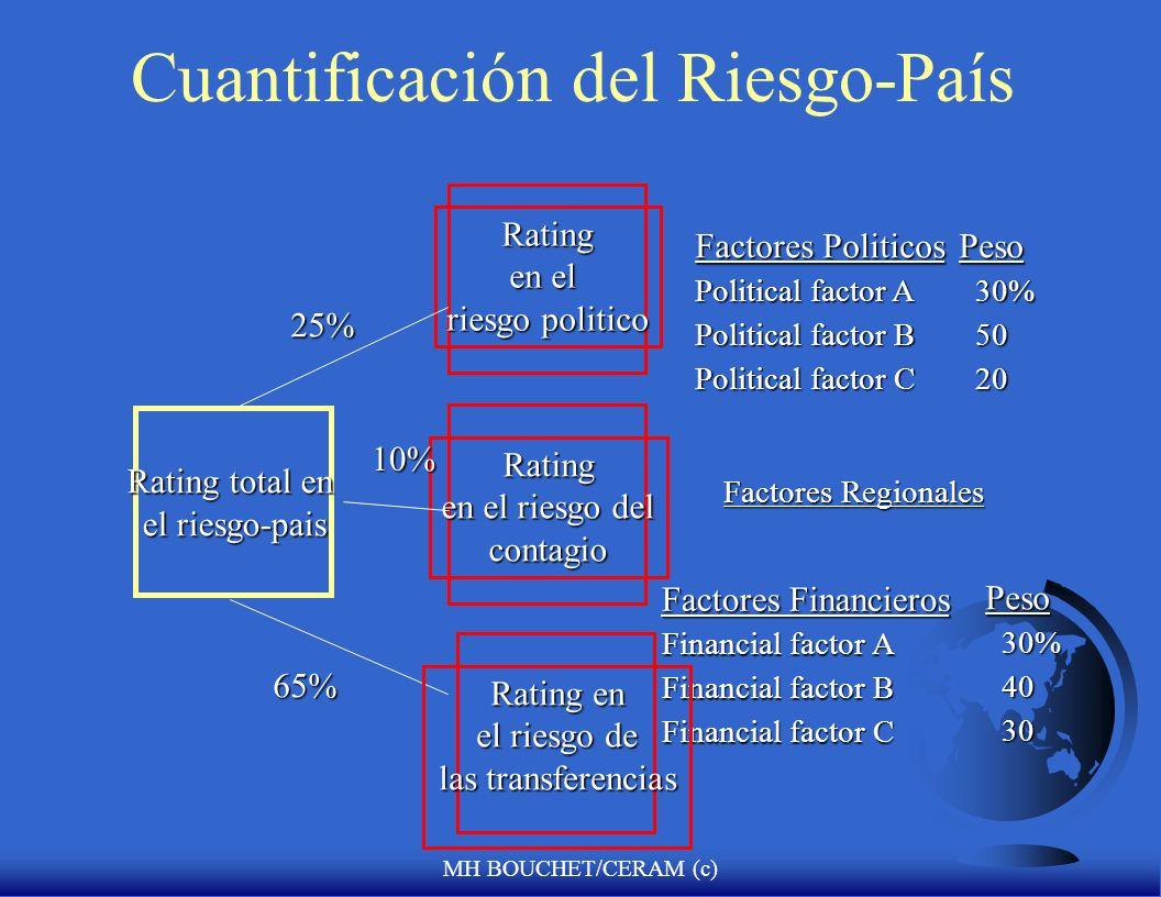 MH BOUCHET/CERAM (c) Cuantificación del riesgo político F Ratings y Rankings: F Podemos reducir ciertas cosas a índices numéricos cuando nos enfrentam