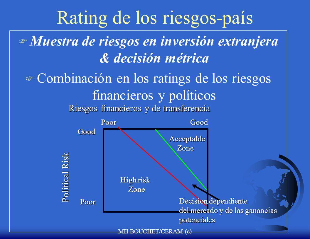 MH BOUCHET/CERAM (c) Cuantificación del Riesgo-País Rating total en el riesgo-pais Rating en el riesgo politico Rating en el riesgo del contagio 25% 6