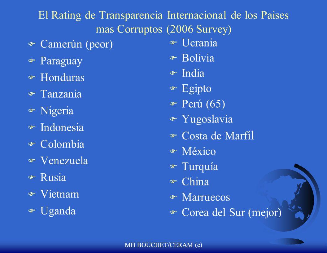 MH BOUCHET/CERAM (c) Los riesgos politicos mas altos a nivel mundial de acuerdo con la fuente MIG F Pakistan F Indonesia F Rusia F Colombia F Bielorus