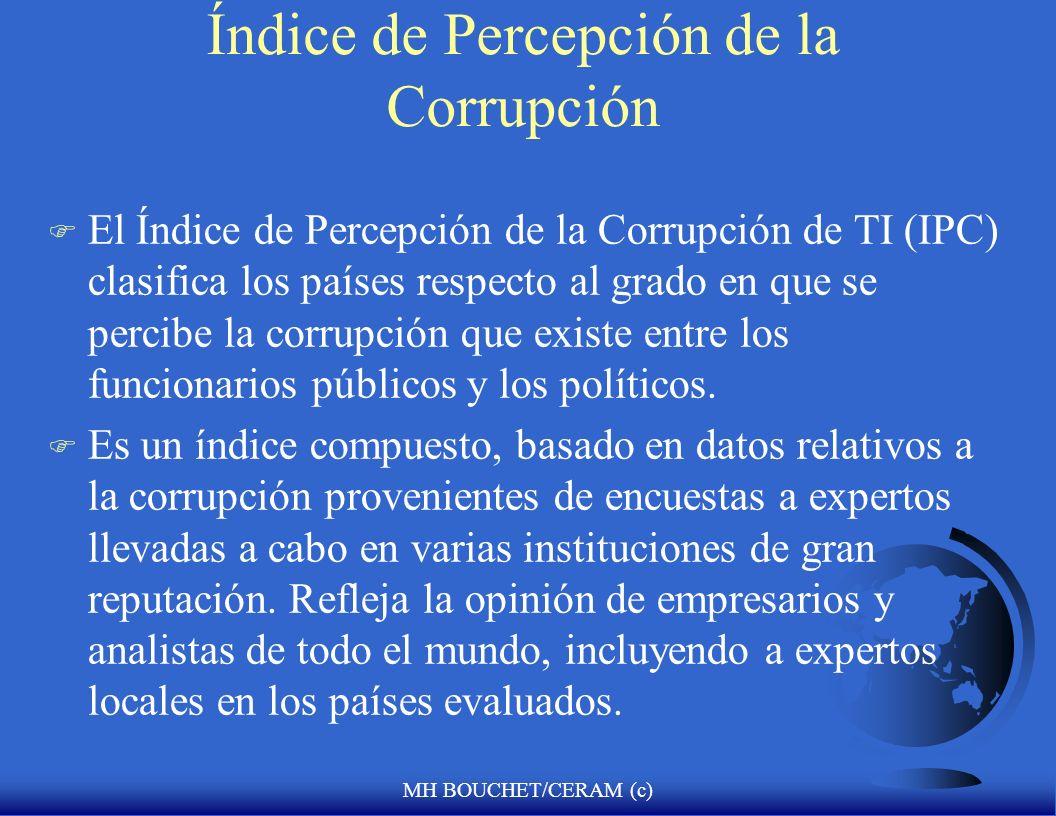 MH BOUCHET/CERAM (c) El Rating de Transparencia Internacional de los Paises mas Corruptos (2006 Survey) F Camerún (peor) F Paraguay F Honduras F Tanza