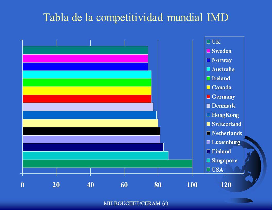 MH BOUCHET/CERAM (c) Tabla de competitividad mundial IMD F Situa a 47 países segun como el ambiente de una nación sostiene la competitividad de las co