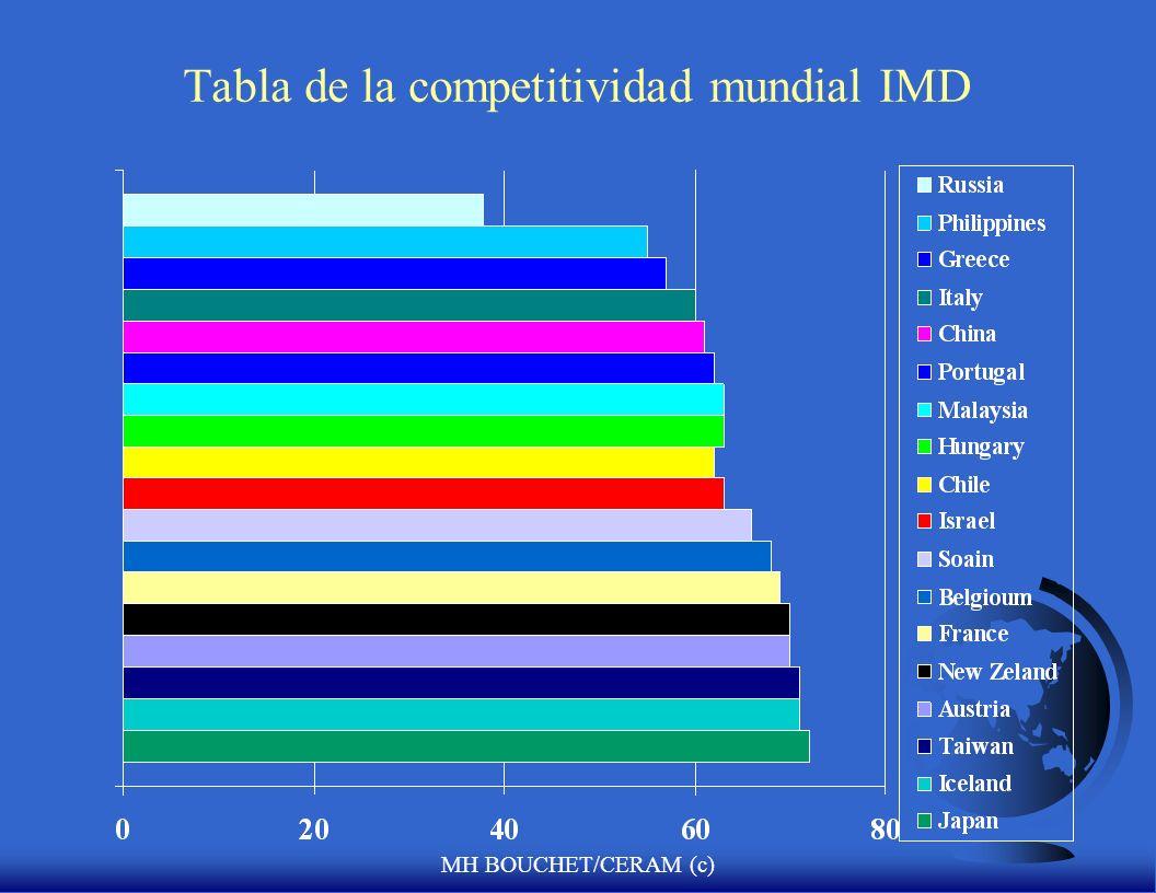 MH BOUCHET/CERAM (c) Tabla de la competitividad mundial IMD