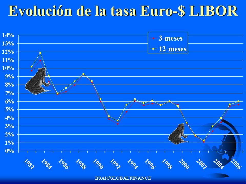 ESAN/GLOBAL FINANCE Evolución de la tasa Euro-$ LIBOR