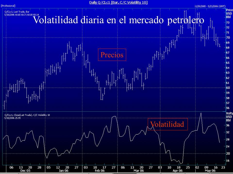 ESAN/GLOBAL FINANCE Precios Volatilidad Volatilidad diaria en el mercado petrolero