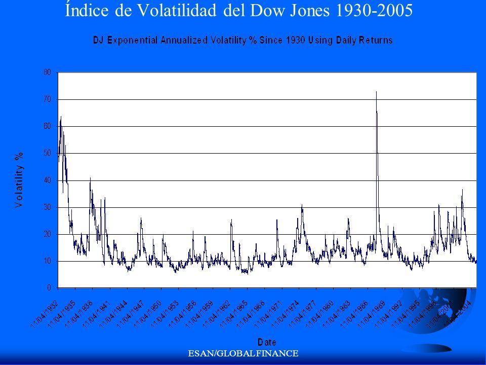 ESAN/GLOBAL FINANCE Índice de Volatilidad del Dow Jones 1930-2005