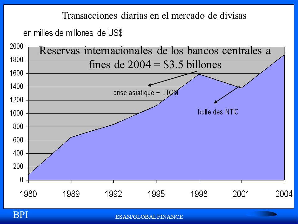 ESAN/GLOBAL FINANCE Reservas internacionales de los bancos centrales a fines de 2004 = $3.5 billones BPI Transacciones diarias en el mercado de divisa