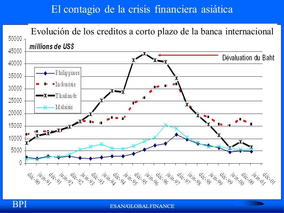 ESAN/GLOBAL FINANCE El contagio de la crisis financiera asiática BPI Evolución de los creditos a corto plazo de la banca internacional