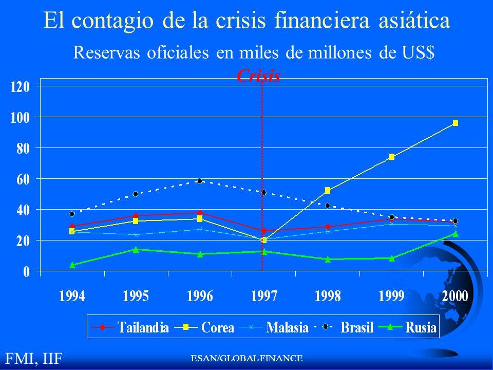 ESAN/GLOBAL FINANCE El contagio de la crisis financiera asiática Crisis Reservas oficiales en miles de millones de US$ FMI, IIF