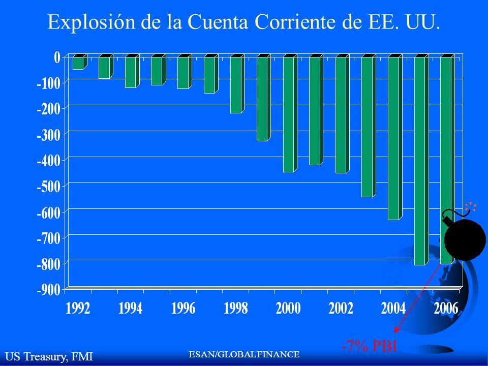 ESAN/GLOBAL FINANCE Explosión de la Cuenta Corriente de EE. UU. -7% PBI US Treasury, FMI