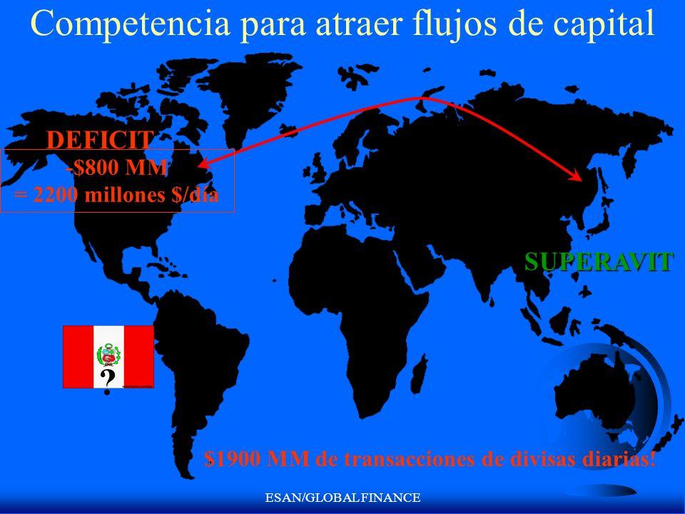 ESAN/GLOBAL FINANCE Competencia para atraer flujos de capital DEFICIT SUPERAVIT ? -$800 MM = 2200 millones $/día $1900 MM de transacciones de divisas