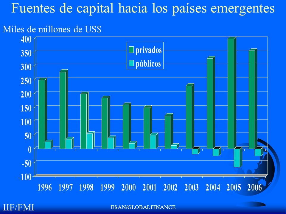 ESAN/GLOBAL FINANCE Fuentes de capital hacia los países emergentes IIF/FMI Miles de millones de US$