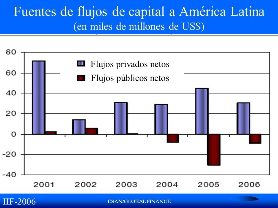 ESAN/GLOBAL FINANCE Fuentes de flujos de capital a América Latina (en miles de millones de US$) IIF-2006 Flujos privados netos Flujos públicos netos