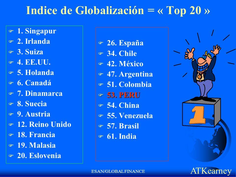ESAN/GLOBAL FINANCE Indice de Globalización = « Top 20 » F 1. Singapur F 2. Irlanda F 3. Suiza F 4. EE.UU. F 5. Holanda F 6. Canadá F 7. Dinamarca F 8