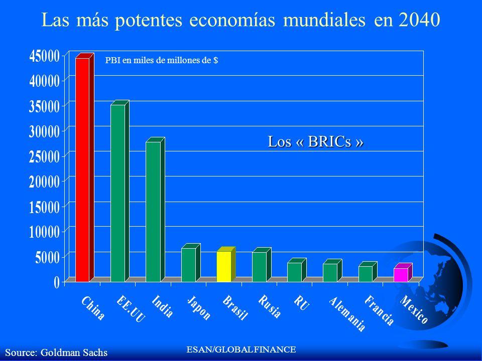 ESAN/GLOBAL FINANCE Las más potentes economías mundiales en 2040 Source: Goldman Sachs PBI en miles de millones de $ Los « BRICs »