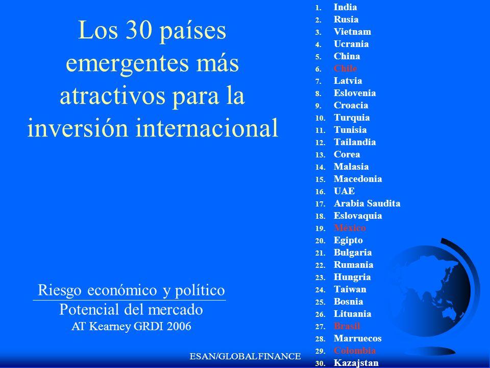 ESAN/GLOBAL FINANCE Los 30 países emergentes más atractivos para la inversión internacional 1. India 2. Rusia 3. Vietnam 4. Ucrania 5. China 6. Chile
