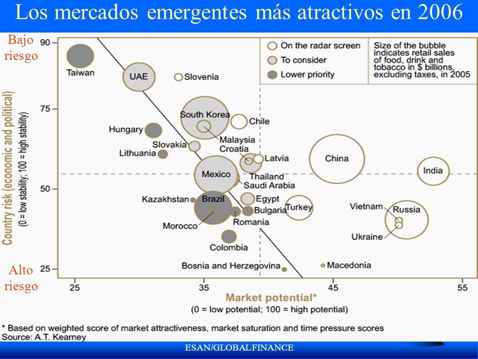 ESAN/GLOBAL FINANCE Los mercados emergentes más atractivos en 2006 Alto riesgo Bajo riesgo