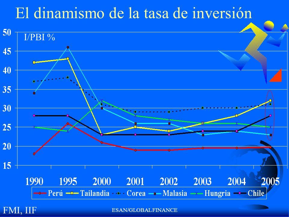 ESAN/GLOBAL FINANCE El dinamismo de la tasa de inversión I/PBI % FMI, IIF