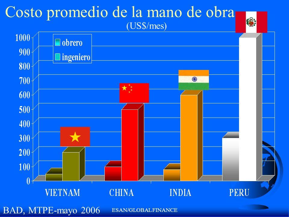ESAN/GLOBAL FINANCE Costo promedio de la mano de obra BAD, MTPE-mayo 2006 (US$/mes)