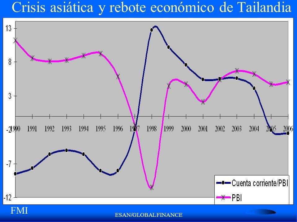 ESAN/GLOBAL FINANCE Crisis asiática y rebote económico de Tailandia FMI