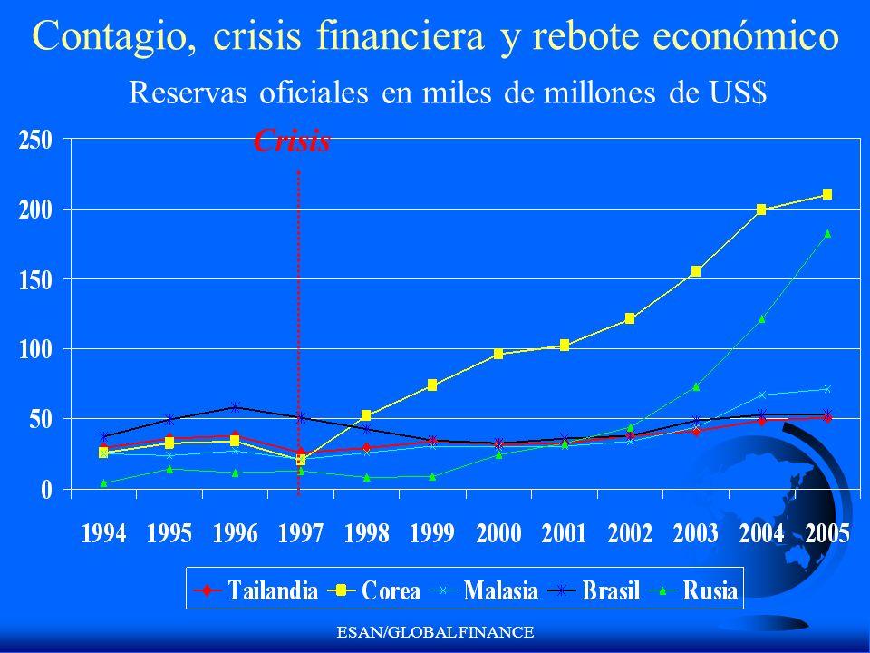 ESAN/GLOBAL FINANCE Contagio, crisis financiera y rebote económico Crisis Reservas oficiales en miles de millones de US$