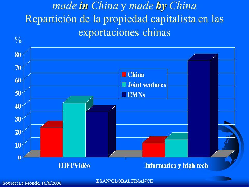 ESAN/GLOBAL FINANCE inby made in China y made by China Repartición de la propiedad capitalista en las exportaciones chinas Source: Le Monde, 16/6/2006
