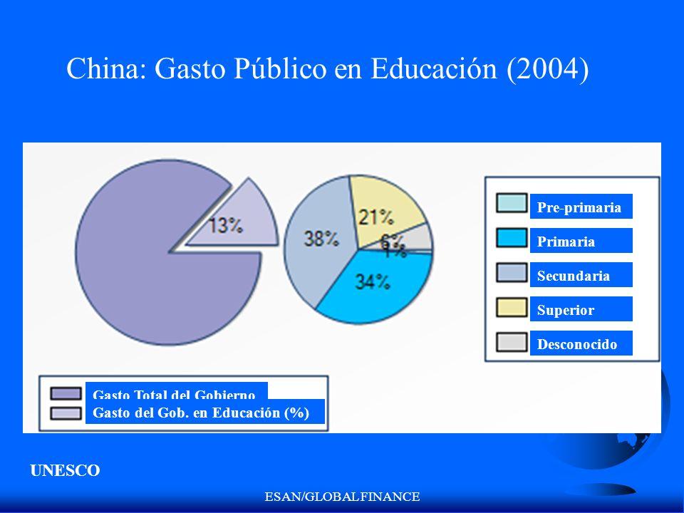 ESAN/GLOBAL FINANCE Gasto Total del Gobierno Gasto del Gob. en Educación (%) Pre-primaria Primaria Secundaria Superior Desconocido China: Gasto Públic