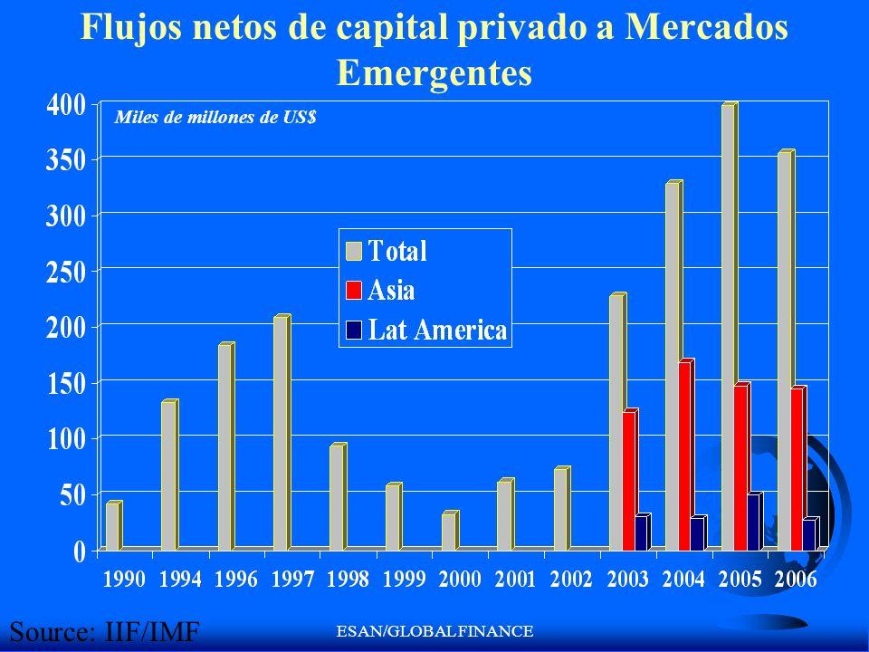 ESAN/GLOBAL FINANCE Flujos netos de capital privado a Mercados Emergentes Miles de millones de US$ Source: IIF/IMF