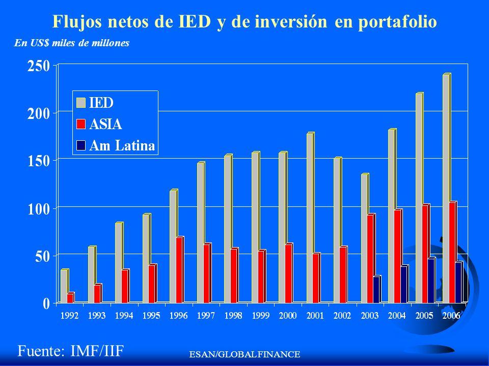 ESAN/GLOBAL FINANCE Flujos netos de IED y de inversión en portafolio En US$ miles de millones Fuente: IMF/IIF