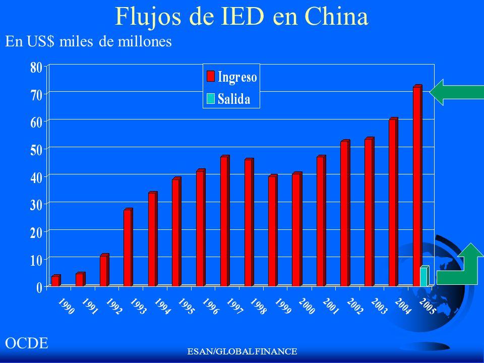 ESAN/GLOBAL FINANCE Flujos de IED en China En US$ miles de millones OCDE