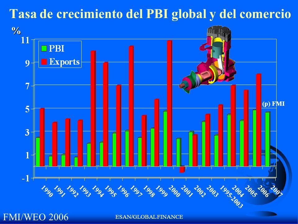 ESAN/GLOBAL FINANCE Tasa de crecimiento del PBI global y del comercio (p) FMI % FMI/WEO 2006