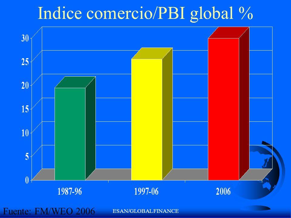 ESAN/GLOBAL FINANCE Indice comercio/PBI global % Fuente: FM/WEO 2006