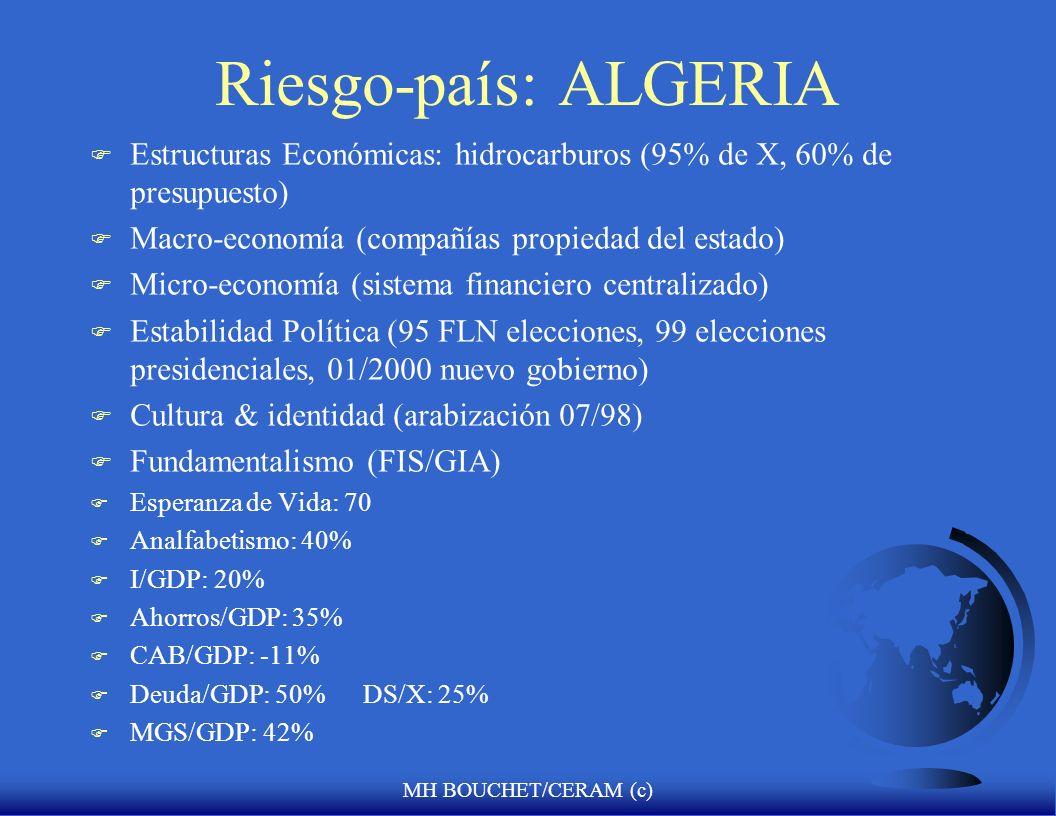 MH BOUCHET/CERAM (c) Riesgo-país: ALGERIA F Estructuras Económicas: hidrocarburos (95% de X, 60% de presupuesto) F Macro-economía (compañías propiedad