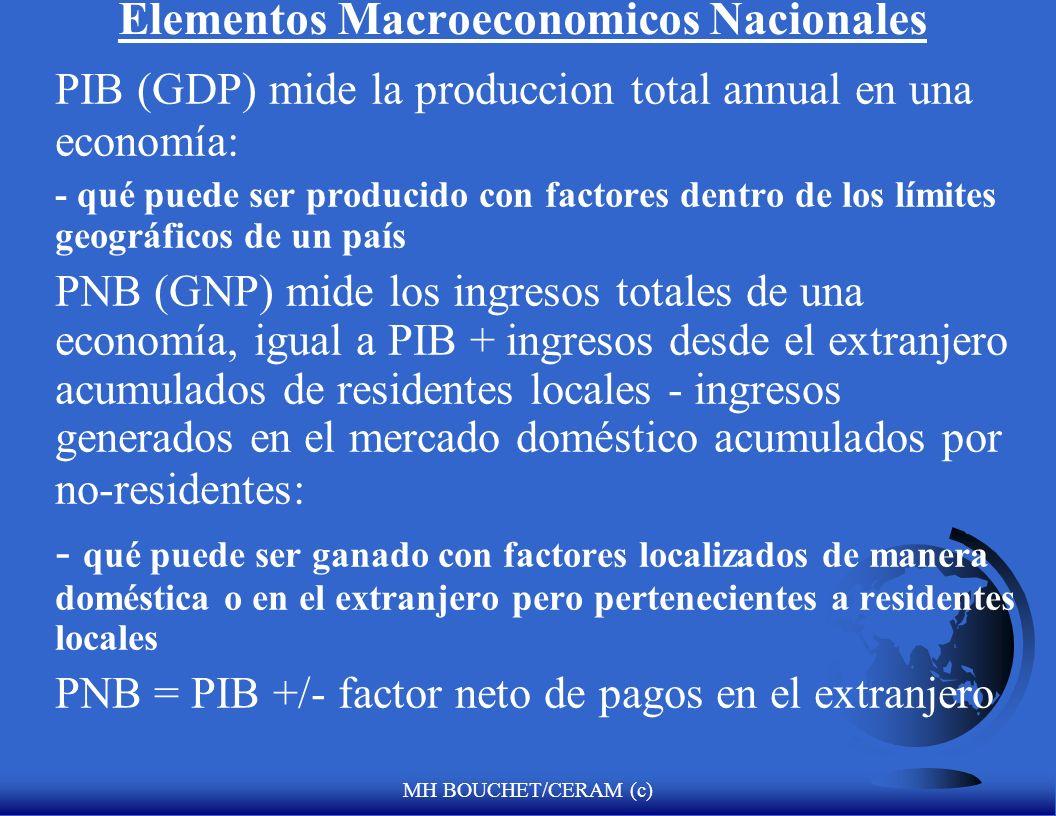 MH BOUCHET/CERAM (c) Elementos Macroeconomicos Nacionales PIB (GDP) mide la produccion total annual en una economía: - qué puede ser producido con fac