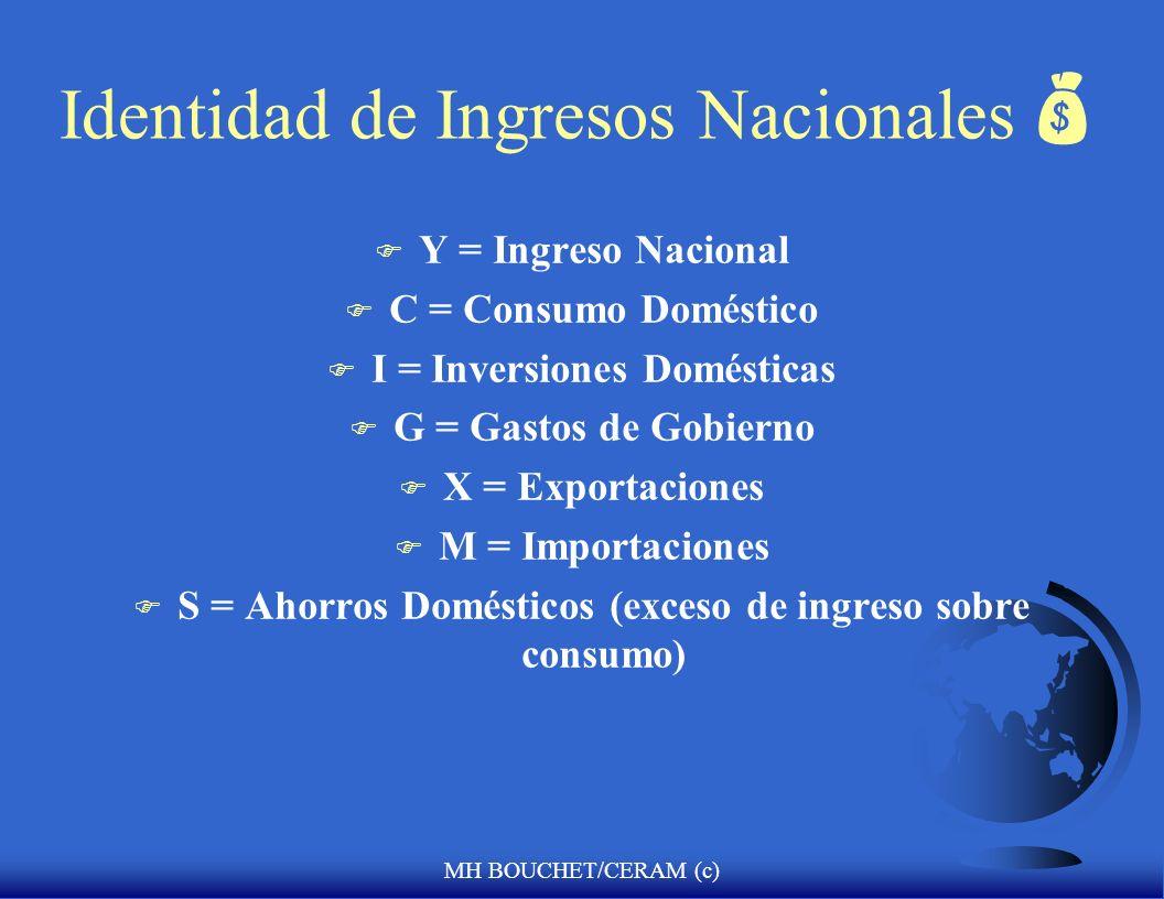 MH BOUCHET/CERAM (c) Identidad de Ingresos Nacionales F Y = Ingreso Nacional F C = Consumo Doméstico F I = Inversiones Domésticas F G = Gastos de Gobi