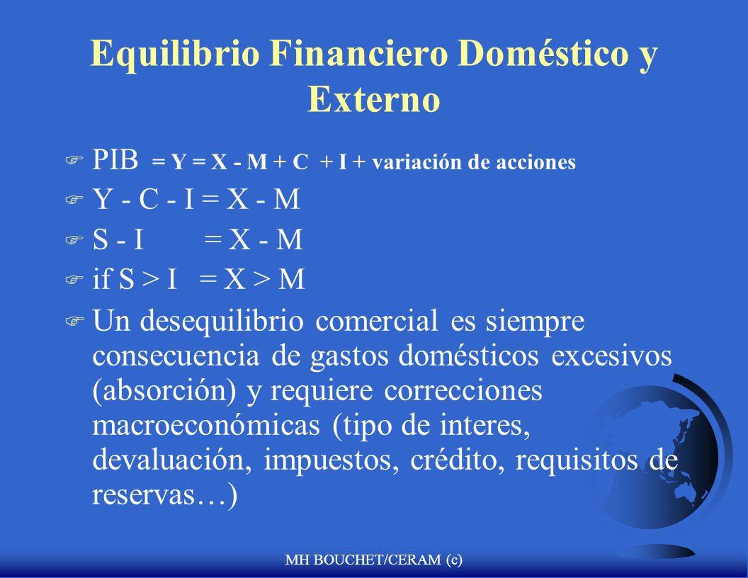 MH BOUCHET/CERAM (c) Equilibrio Financiero Doméstico y Externo F PIB = Y = X - M + C + I + variación de acciones F Y - C - I = X - M F S - I = X - M F