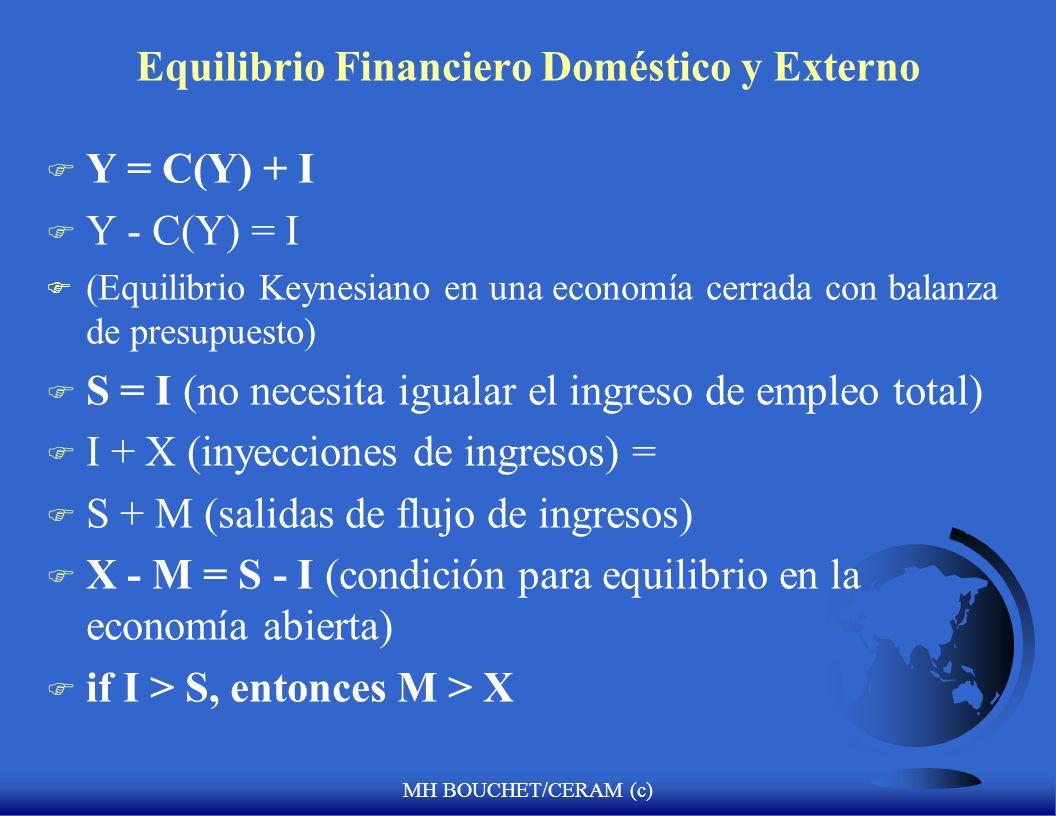 MH BOUCHET/CERAM (c) Equilibrio Financiero Doméstico y Externo F Y = C(Y) + I F Y - C(Y) = I F (Equilibrio Keynesiano en una economía cerrada con bala