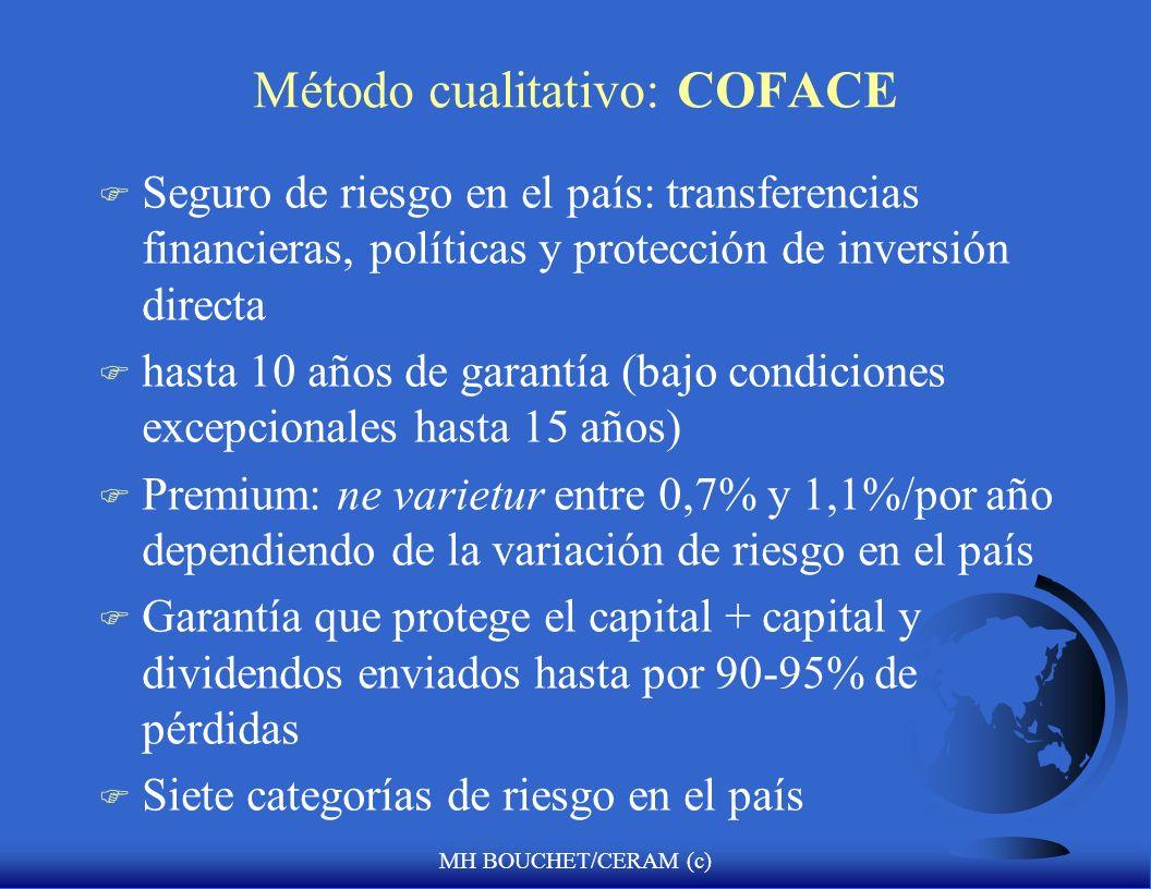MH BOUCHET/CERAM (c) Método cualitativo: COFACE F Seguro de riesgo en el país: transferencias financieras, políticas y protección de inversión directa