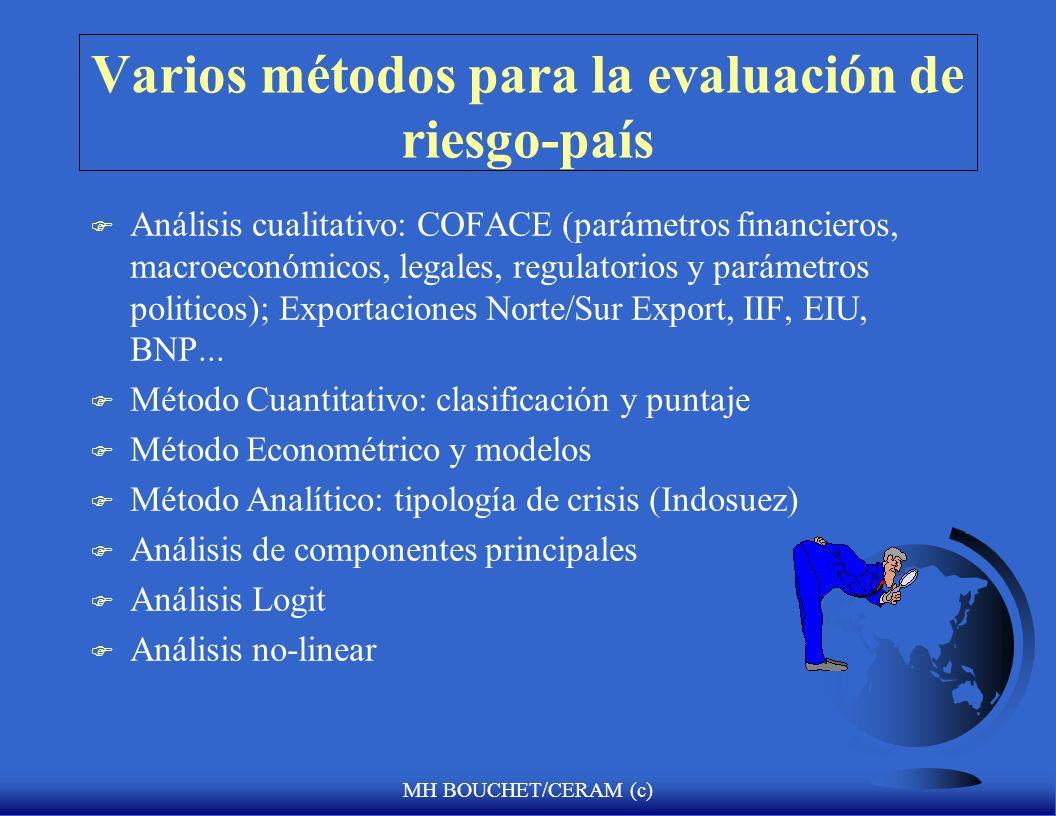 MH BOUCHET/CERAM (c) Varios métodos para la evaluación de riesgo-país F Análisis cualitativo: COFACE (parámetros financieros, macroeconómicos, legales